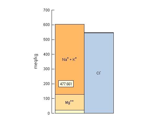 Bar Chart of SpecE8 Model