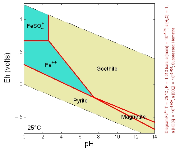 Case 4: Eh-pH diagram for Fe