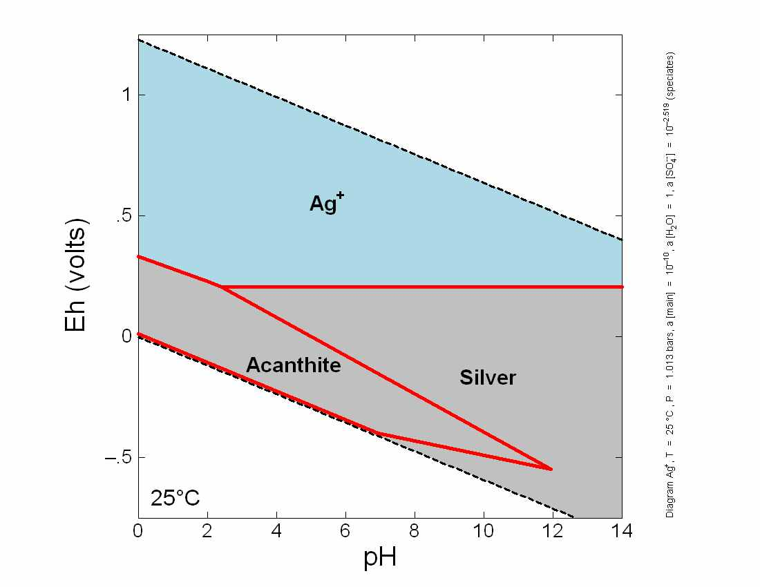 Eh ph diagram for silver ag geochemistry coal geology and ag o h system ag1e 10 so4 200 ppm acanthite ccuart Gallery