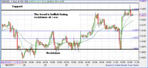 FOREX REVIW APRIL 4 -EUR vs USD