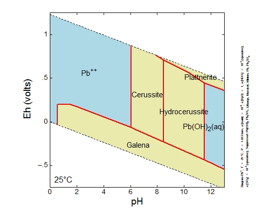 Lead Eh-pH Diagram-2