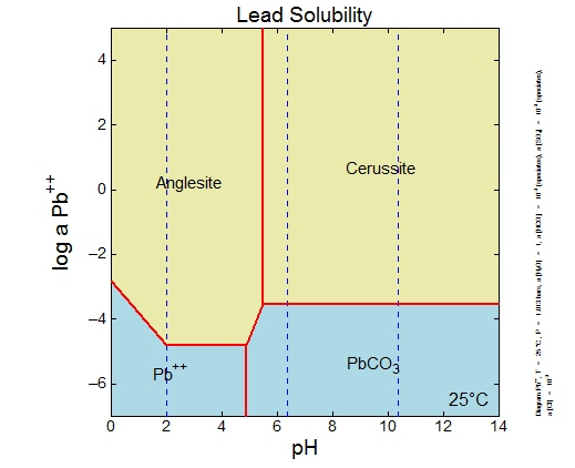 Lead Solubility Diagram