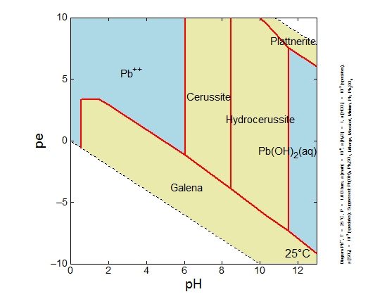 Lead pe-pH Diagram-3