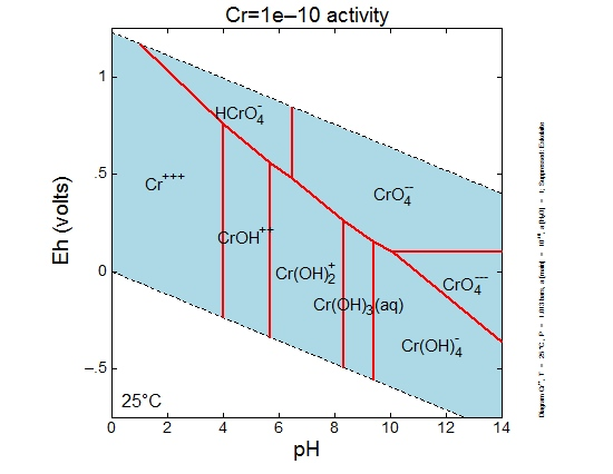 Chromium Eh-pH diagram with Cr activity=1e-10