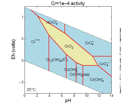 Chromiun Eh-pH diagram with Cr activity= 1e-4