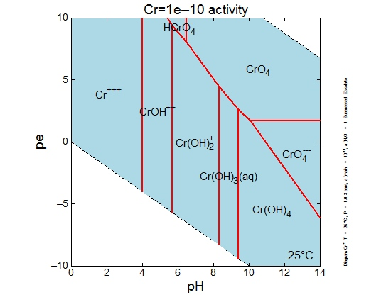 Chromium pe-pH diagram with Cr activity=1e-10